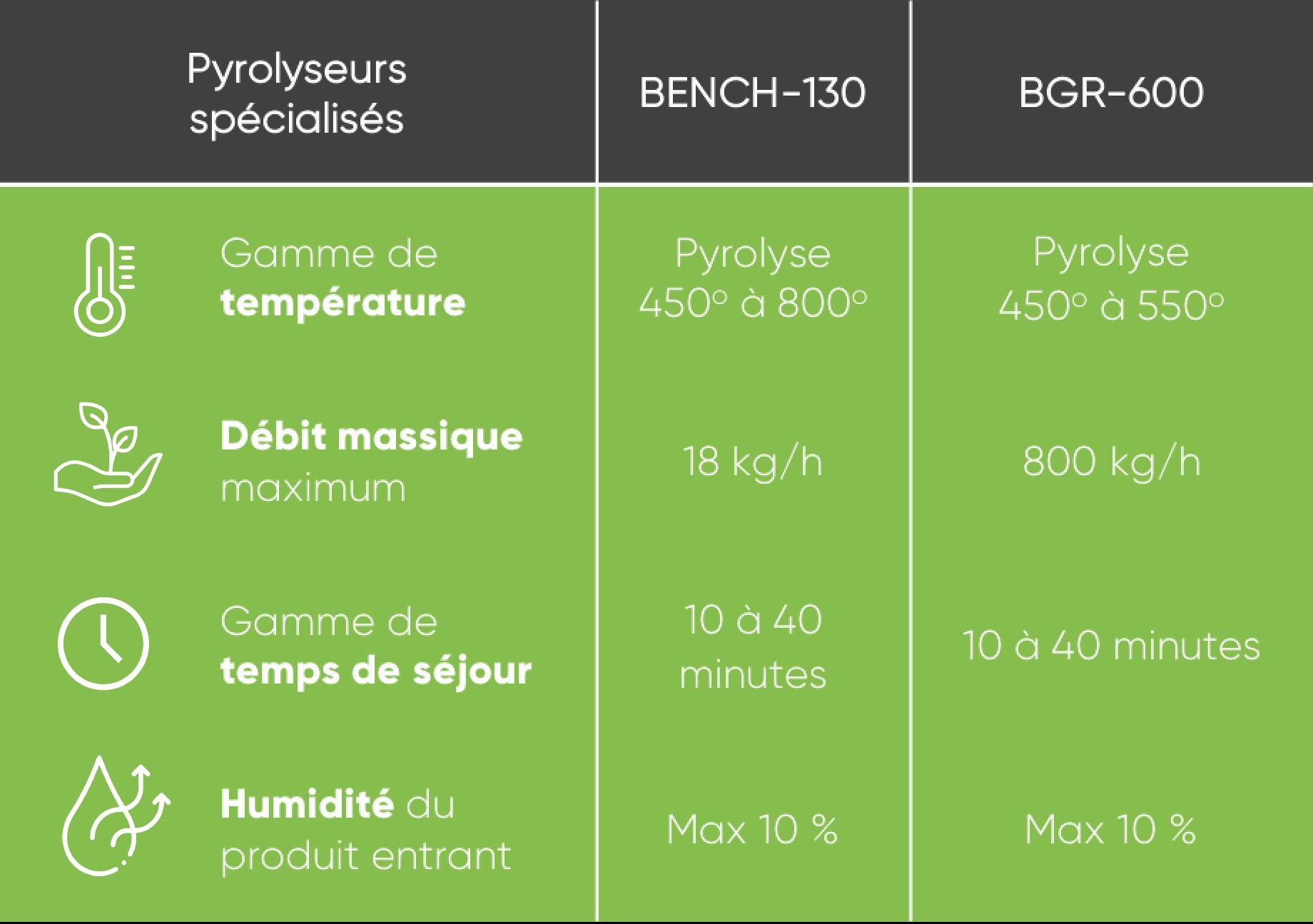 tableau de caractéristique pyrolyseurs spécialisés BENCH-130, BGR-600
